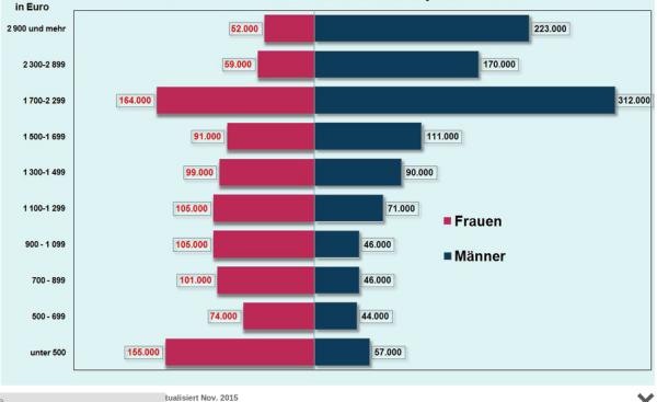 Monatliches Durchschnittseinkommen im Ruhrgebiet