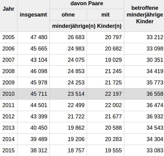 Zahl der Scheidungen in NRW geht weiter zurück