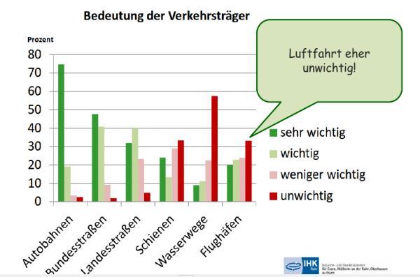 Vielfacher Widerspruch gegen IHK-Aufruf pro Kapazitätserweiterung Flughafen Düsseldorf