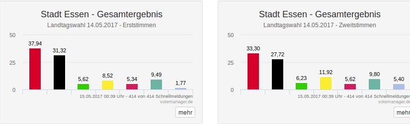 Landtagswahl NRW 2017 – die Ergebnisse aus Essen