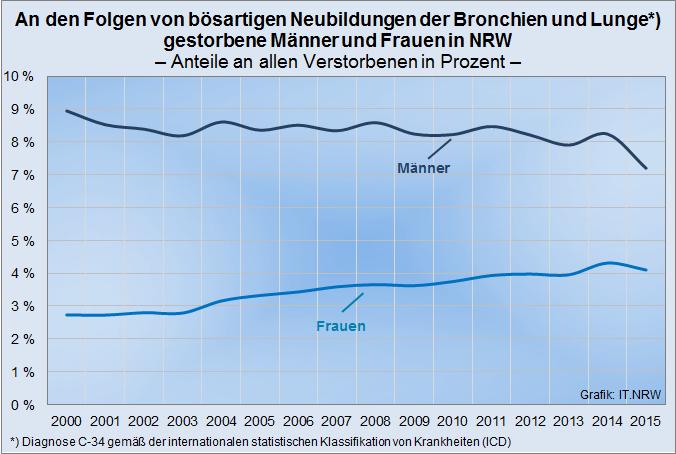 2015 starben 3.906 Menschen im Ruhrgebiet an Lungen- und Bronchialkrebs