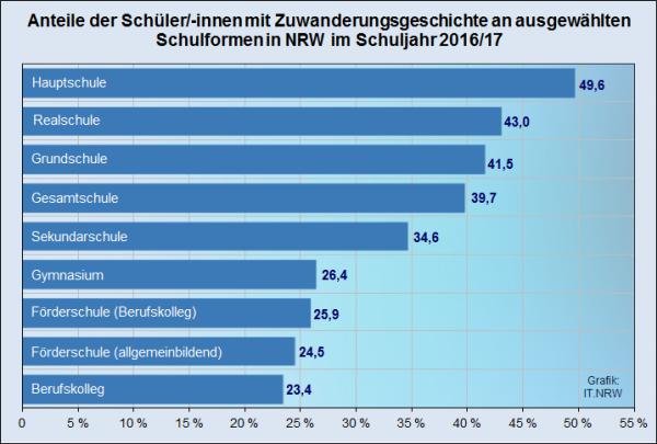 37 Prozent der Schüler im Ruhrgebiet haben eine Zuwanderungsgeschichte